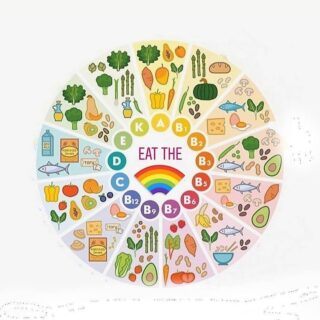 Variety is a crucial component of good gut health. Which in turns means strong immunity and good physical and mental health. 💪🏻🙌🏼✅😄🥕  Different foods contain different vitamins and minerals important for our health. 🥝🌽🥕🧅🥑🥥🍒🍎🍇🍋  A wide variety of plant foods are also ESSENNTIAL for a healthy gut microbiome, because it supports a wider variety of different beneficial species of bacteria. The greater the diversity of bacteria species in our gut, the healthier our gut is.  🦠 🦠🦠  Easy ways to add more variety to our diet: 🍎 Add another vegetable to your stir-fry or salad 🍏 Grab a handful of nuts for a snack 🍎 Add some seeds to your yoghurt or cereal 🍏 Have a meat-free meal once a week  🍎 Eat a different type of fruit then you normally do  #anxiety #anxietyrelief #guthealth #mentalhealth #cbt #cognitivebehaviortherapy #depression #healyourgut #brisbanedietitian #guthealing #eatrealfoods #ibs #consitpation #bloating #anxietynutrition #foodformood #vitamind #sunshine #beyoneblue #pcos #pcosnutrition #ibsrelief